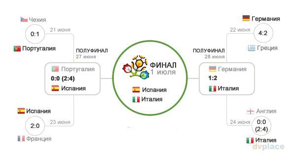 таблица футбол казакстан